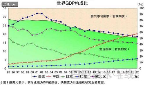 世界gdp排名_2015年世界各国GDP排名预测 2014世界GDP总量排名名单(3)