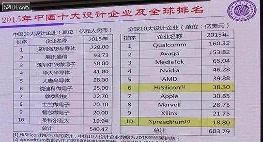 2015年中國十大IC設計企業及全球排名