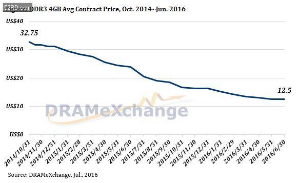 內存價格看漲,中美存儲大聯盟呼之欲出