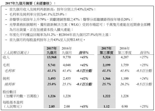 瑞声科技投资2亿布局光学 股价大涨8%