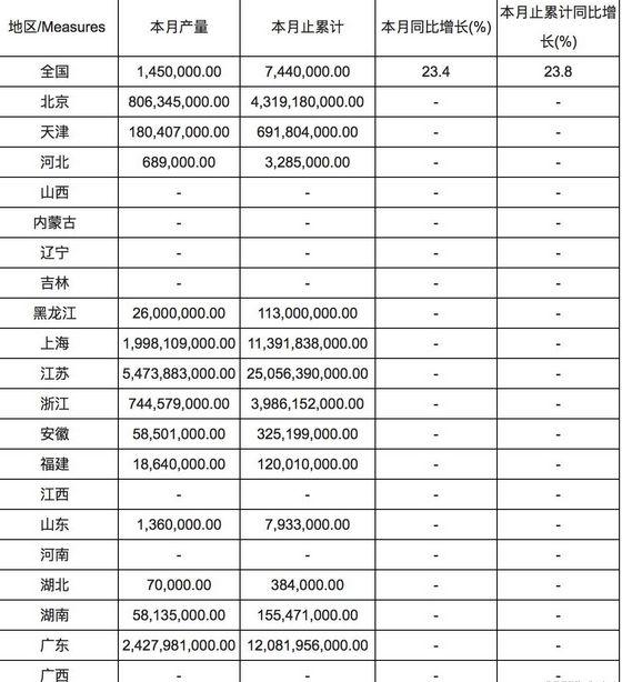 1-6月全国集成电路产量分省市统计表