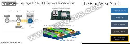英伟达AI之路遇打击,微软实时AI云平台为啥选择了英特尔的FPGA?