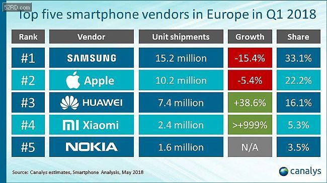 小米速度让人目眩 前十大智能手机厂商里增长最快