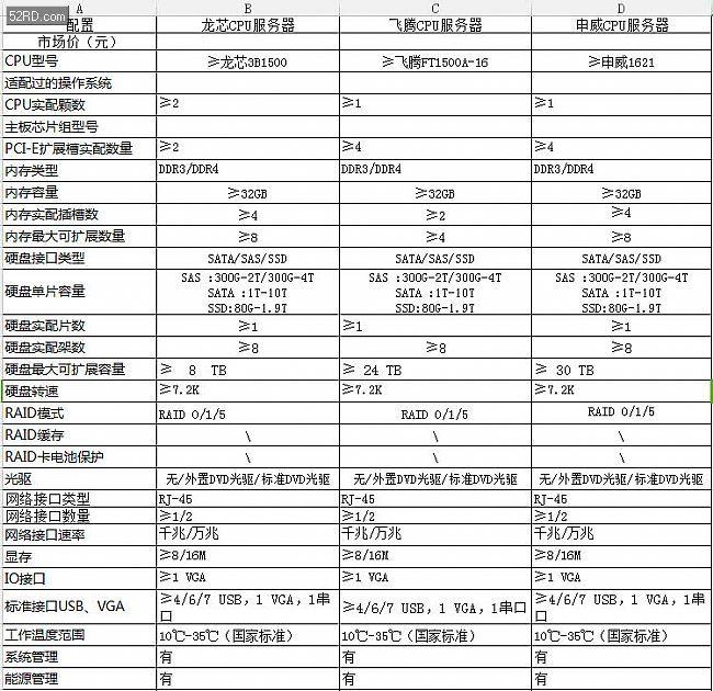 中央政府采购支持国产芯片: 龙芯、申威等入列政府采购名录