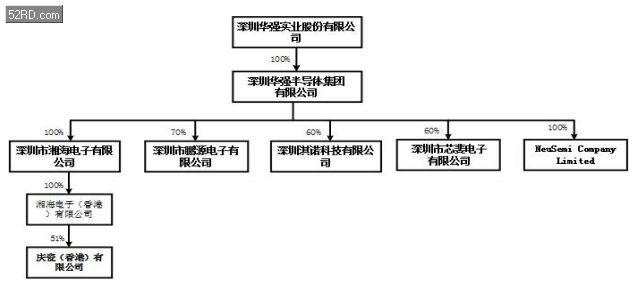深圳华强组建华强半导体集体,湘海/芯斐等介入增资