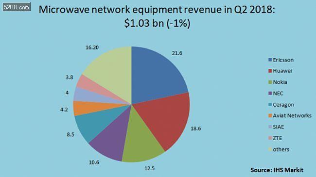 爱立信领衔q2微波设备市场份额,华为,诺基亚紧随其后