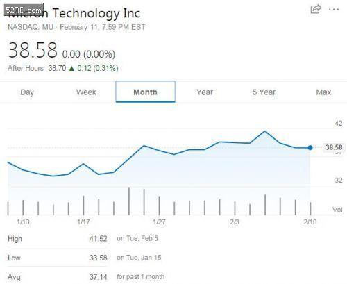 美光科技1月份上涨20.5%背后:芯片行业最糟时期已过