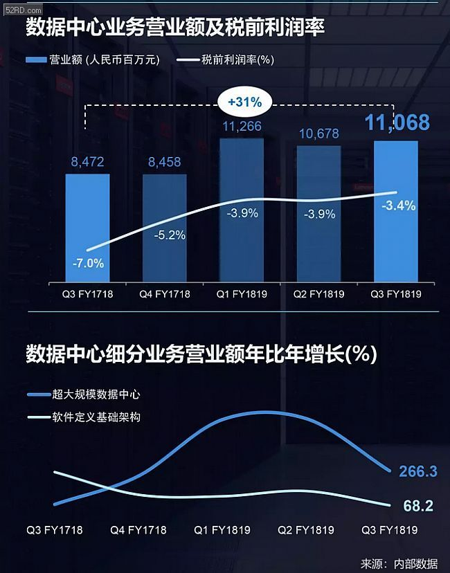 联想第三季财报税前利润创历史新高,逆势大增超130%