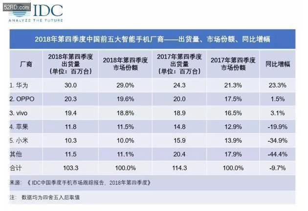 iPhone XS中国销量太低迷,苹果或又要降价:7千元以内