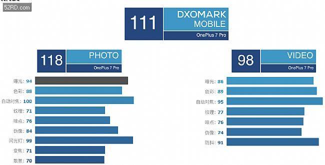 翟姓女宝宝名字OnePlus 7 Pro 摄像头评测打分111跻身DxOMark排行前三名